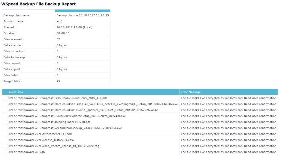 Relatório detalhado por e-mail com Proteção Ransomware ativado no plano de backup.