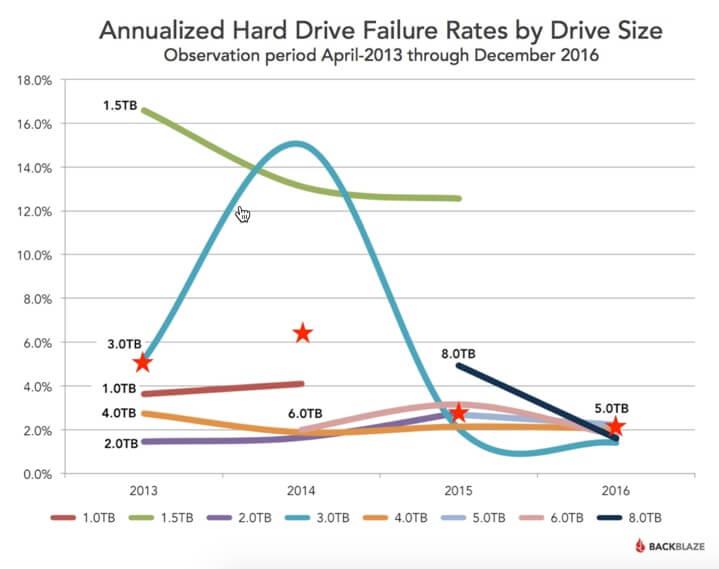 Falhas em HDs que preocupam quem faz backup em HD externo